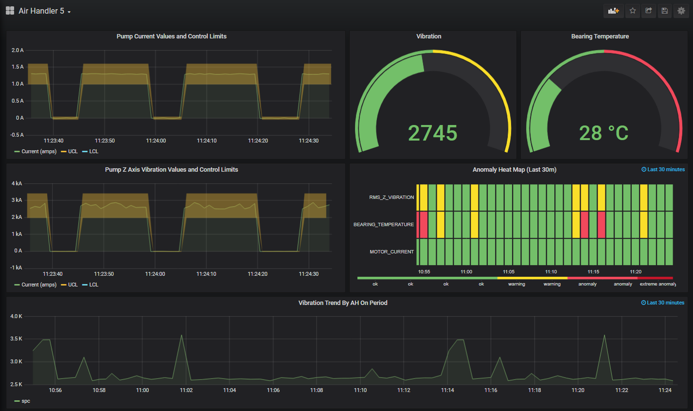 Real-time equipment monitoring dashboard